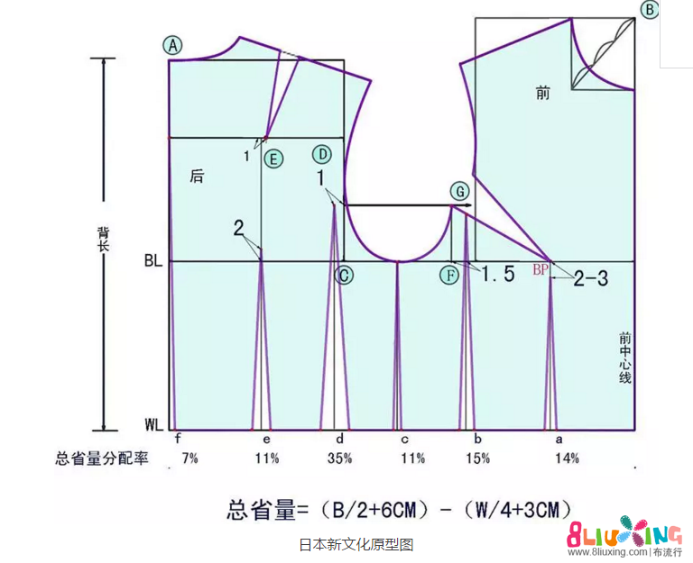 日本新文化式女装上衣、袖的原型制图教程