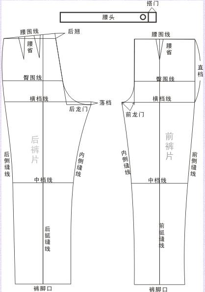 裤子裁剪图线条结构和名称 图文一一对照,方便查找位置