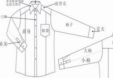 服装部位名称中英文图解